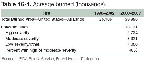 Table 16-1: Acreage burned
