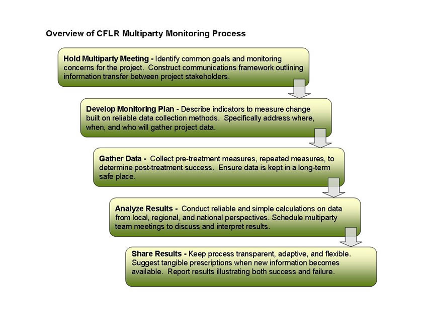 Description: Overview of the Collaborative Forest Landscape Restoration Program Multiparty Monitoring Process