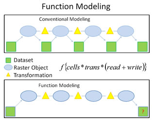 Function Modeling Concept