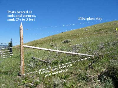 Browse the Electric Fence Posts department at Aubuchon Hardware