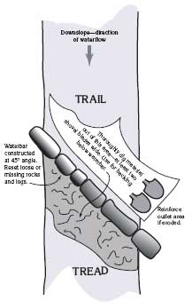 Drawing of how a waterbar is placed on a trail.