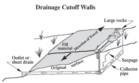 how to read cut and fill on land