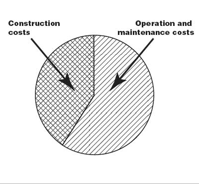 Life cycle cost analysis for buildings is easier than you for Construction material costs