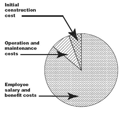 Life Cycle Cost Analysis For Buildings Is Easier Than You