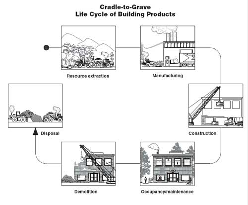 Sustainable Building Products life-cycle cost analysis for buildings is easier than you thought