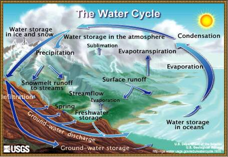 A graphic depicting the water cycle from water storage in the atmosphere, water storage in ice and snow, precipitation, snowmelt runoff to streams, water infiltrations, ground-water discharge, ground-water storage, surface runoff, springs, freshwater storage, stream flows, evaporation, water storage in oceans, evaporation, evapotranspiration, sublimation and condensation; the complete water cycle.
