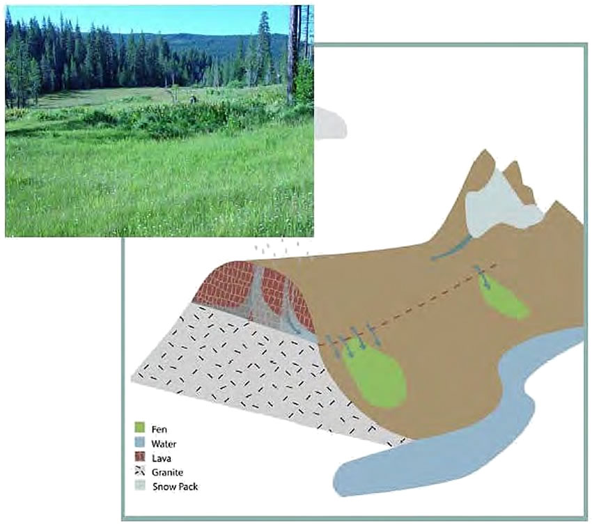 Diagram of a fen formed where ground water discharges at a lava bed discontinuity. An inset photograph shows the Willow Creek fen site.